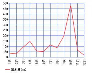 松戸市降水量2018
